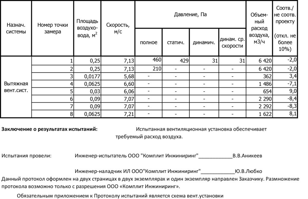 аэродинамические испытания систем вентиляции-2